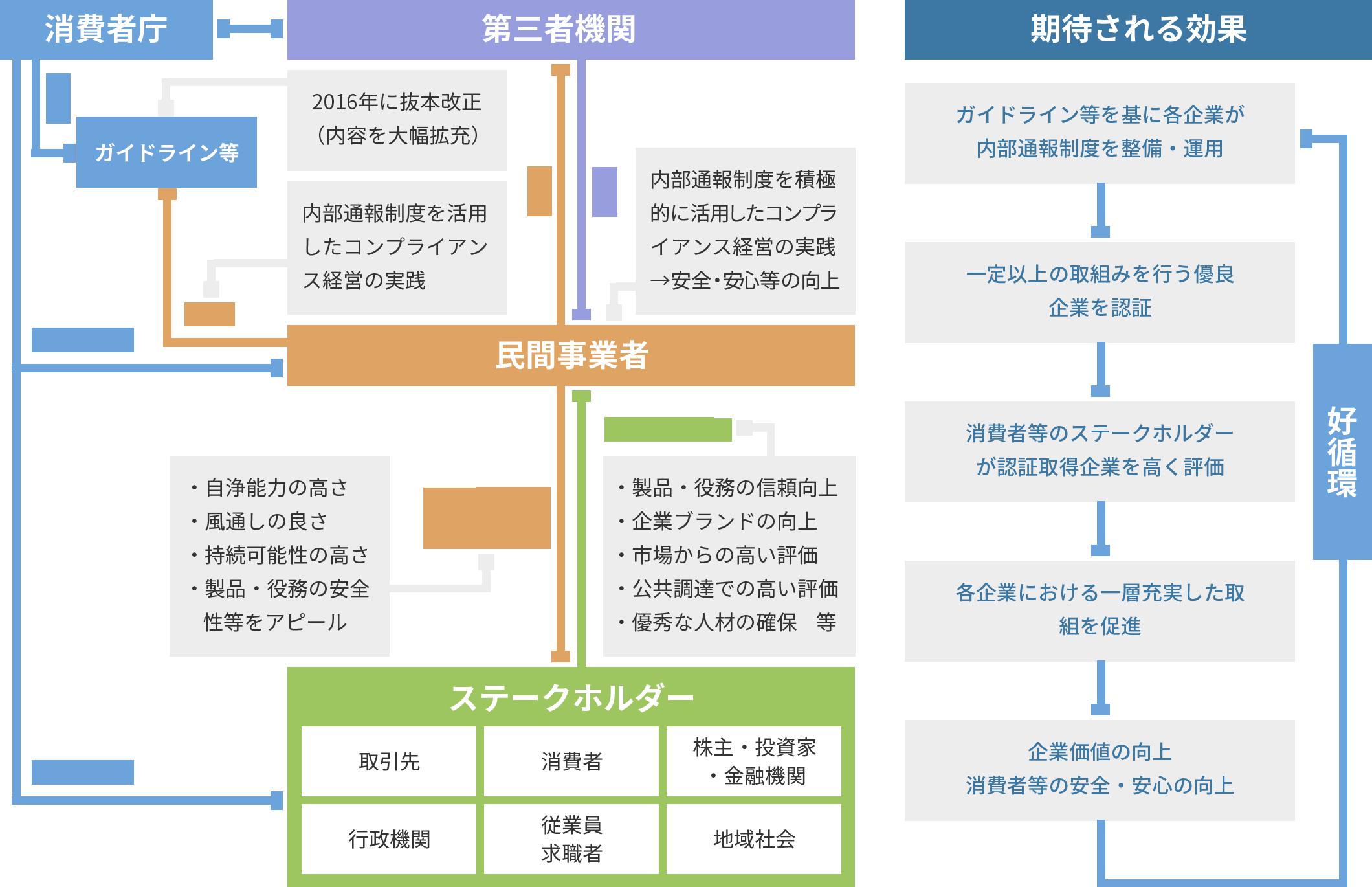 認証制度のイメージ