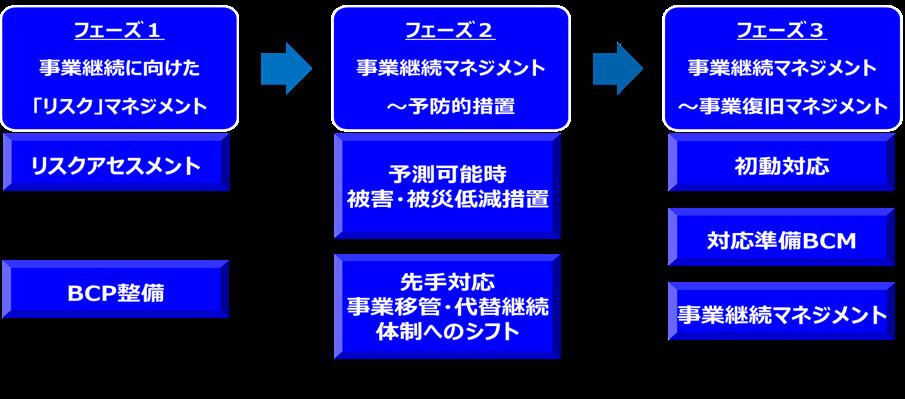 BCPの対応プロセスの違い