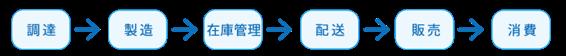 「調達→製造→在庫管理→配送→販売→消費」のフロー図
