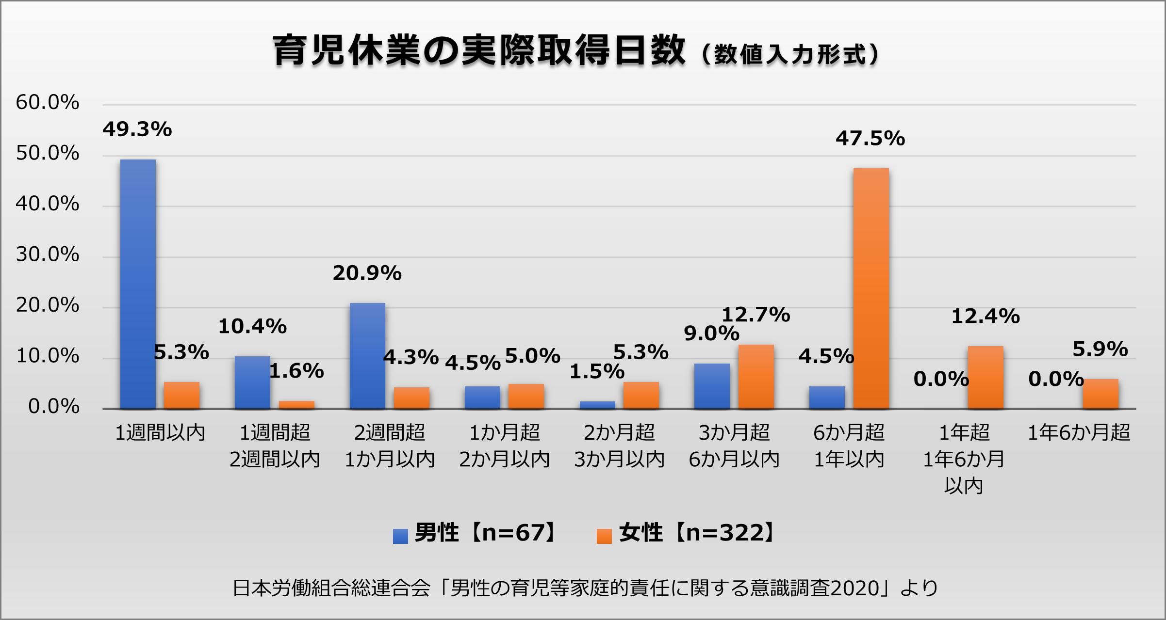 育児休業の実際取得日数を数値入力形式で男女別に集計したグラフ。男性は67名、女性は322名が回答。日本労働組合総連合会「男性の育児等家庭的責任に関する意識調査2020」より
