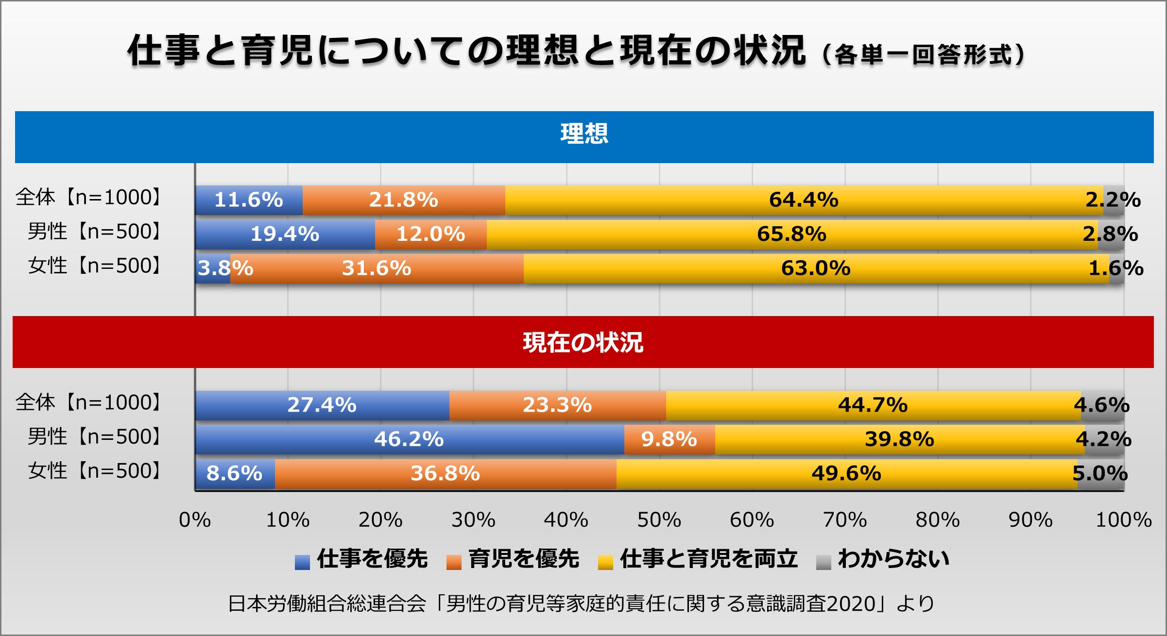 仕事と育児についての理想と現在の状況について、男女各500名が仕事を優先・育児を優先・仕事と育児を両立・わからないの4択単一回答方式で回答し、男女別に集計したグラフ。日本労働組合総連合会「男性の育児等家庭的責任に関する意識調査2020」より