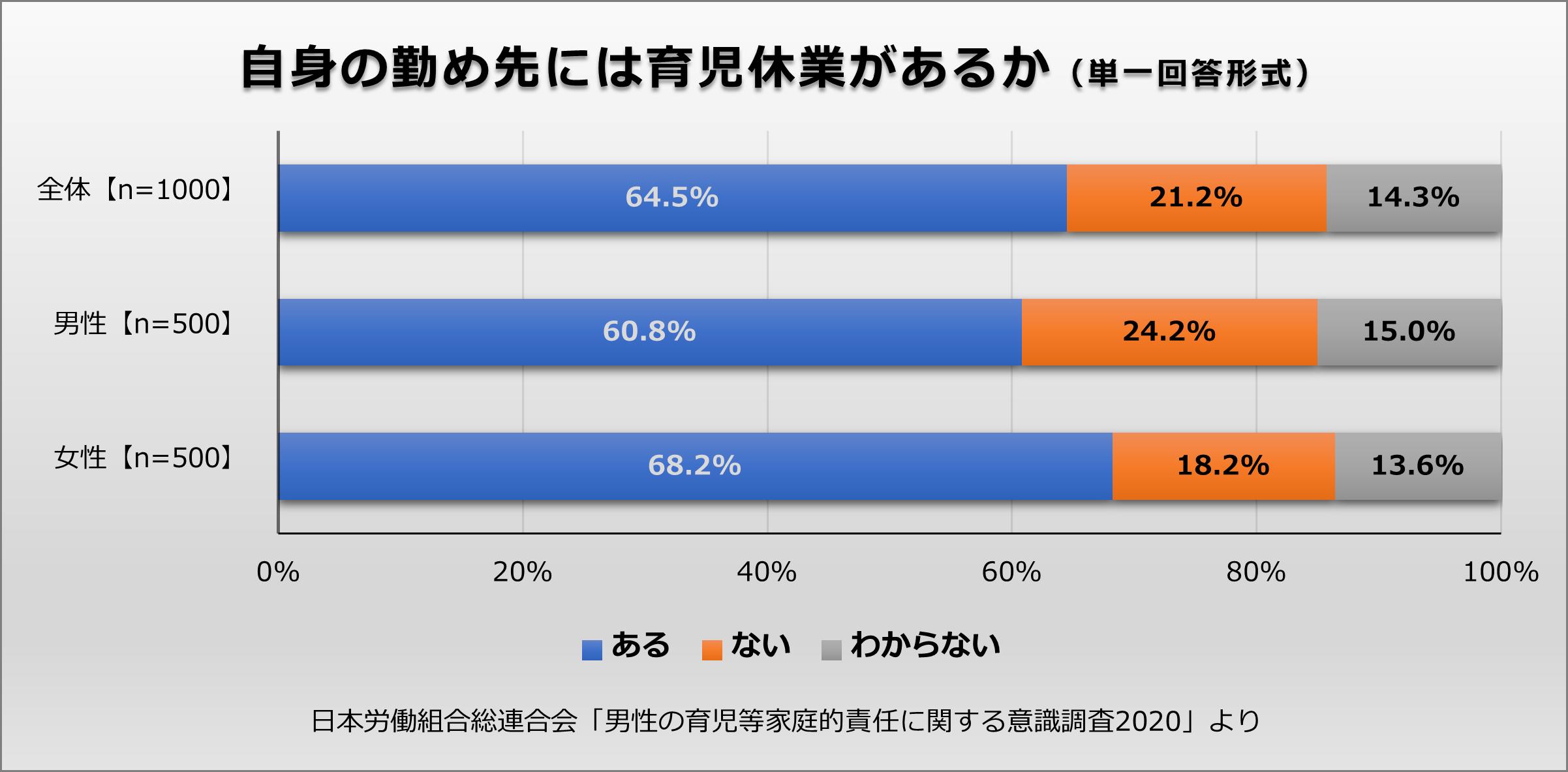 自身の勤め先には育児休業があるか、男女各500名が単一回答形式である・ない・わからないで回答した結果のグラフ。日本労働組合総連合会「男性の育児等家庭的責任に関する意識調査2020」より