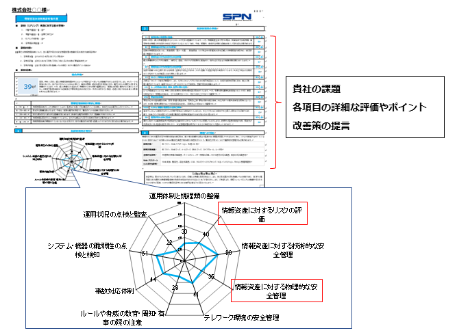 情報管理体制簡易診断報告書イメージ