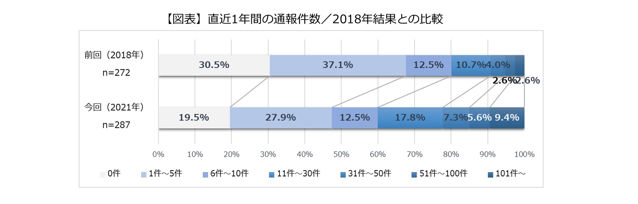 直近1年間の通報件数/2018年結果との比較のグラフ
