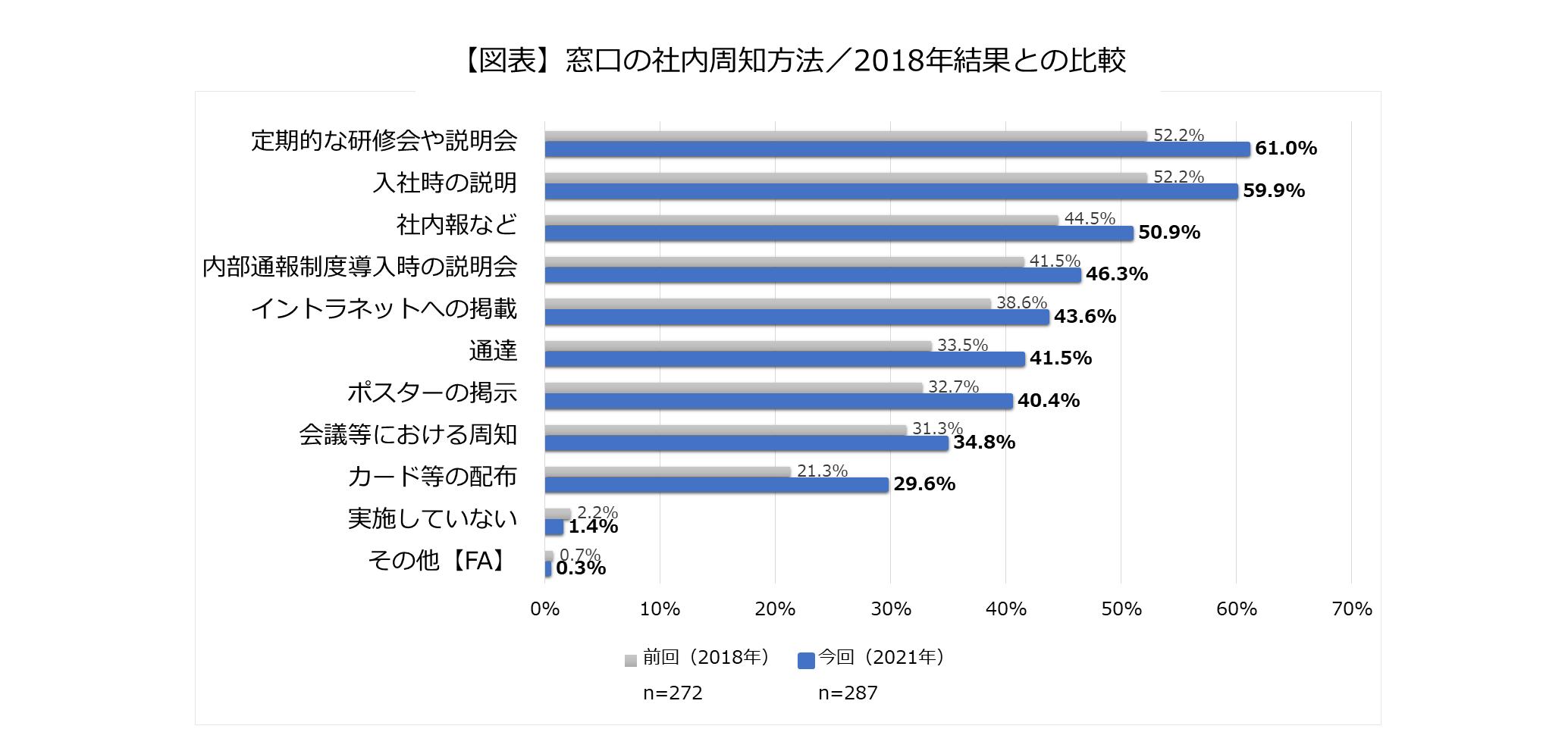 窓口の社内周知方法/2018年結果との比較のグラフ