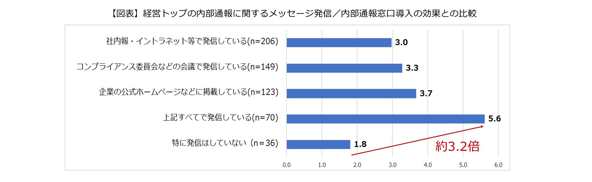 経営トップの内部通報に関するメッセージ発信/内部通報窓口導入の効果との比較のグラフ