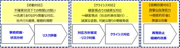 当社の緊急事態対応支援サービス実施の流れの表の画像